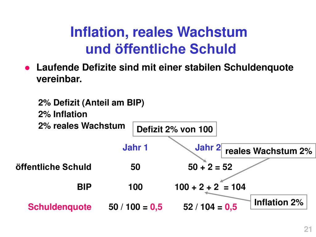 Inflation, reales Wachstum und öffentliche Schuld