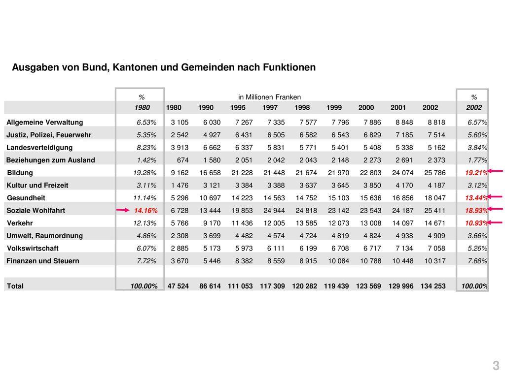 Ausgaben von Bund, Kantonen und Gemeinden nach Funktionen