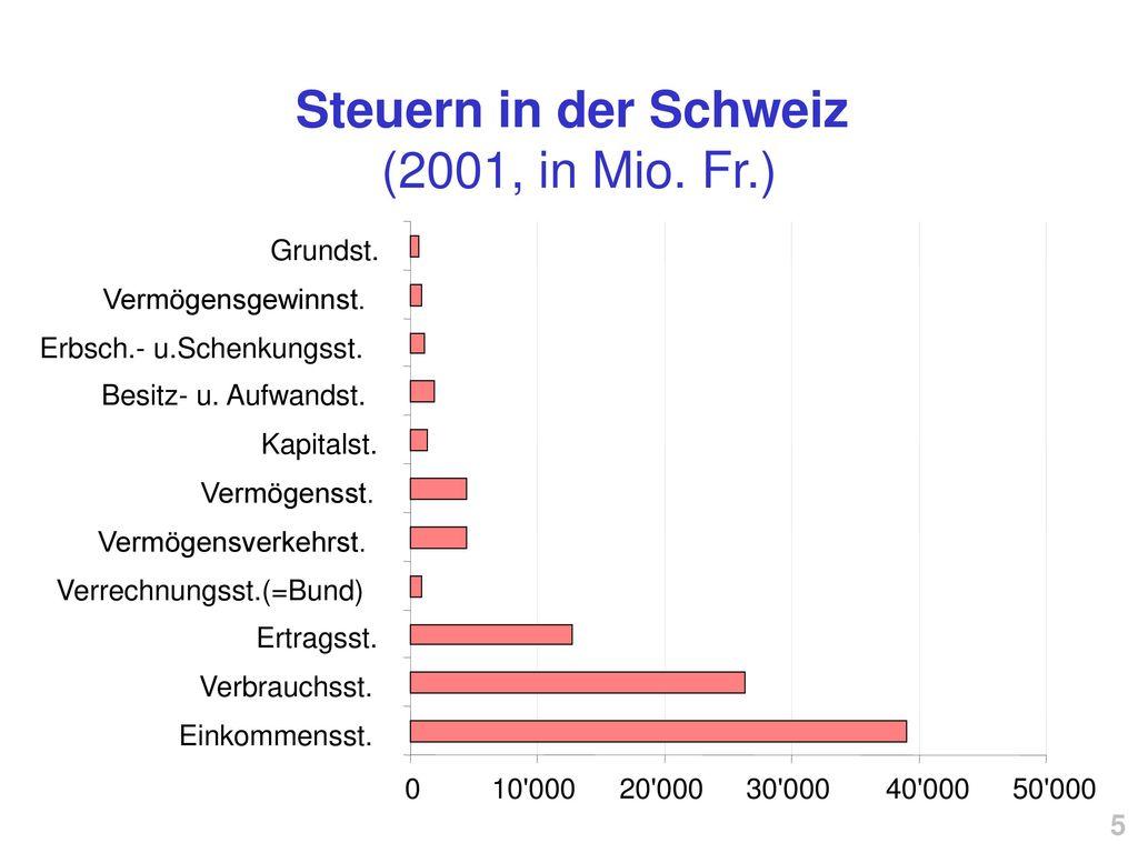 Steuern in der Schweiz (2001, in Mio. Fr.)