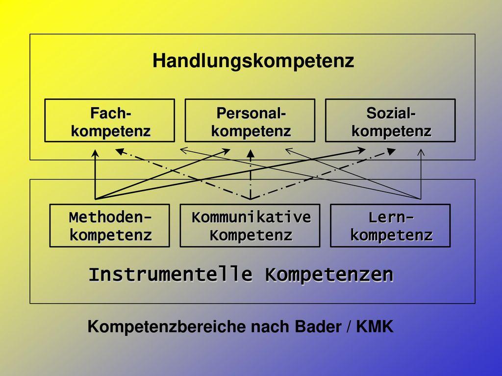 Kompetenzbereiche nach Bader / KMK