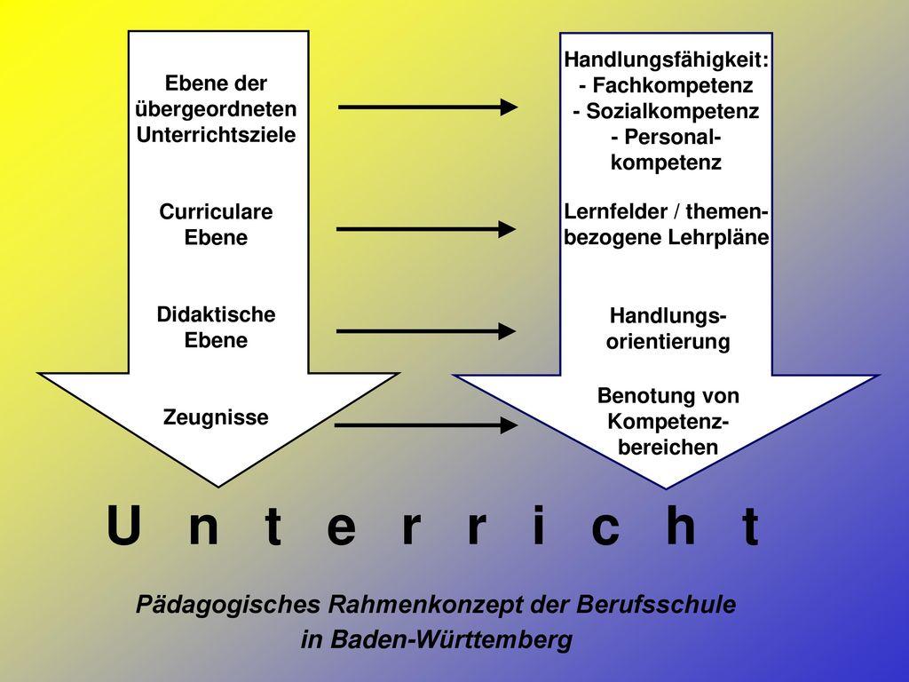Pädagogisches Rahmenkonzept der Berufsschule in Baden-Württemberg
