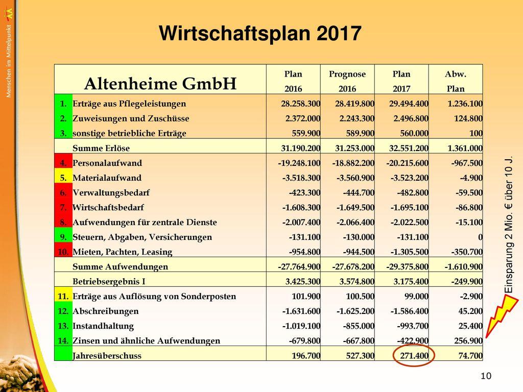 Wirtschaftsplan 2017 Altenheime GmbH Einsparung 2 Mio. € über 10 J.