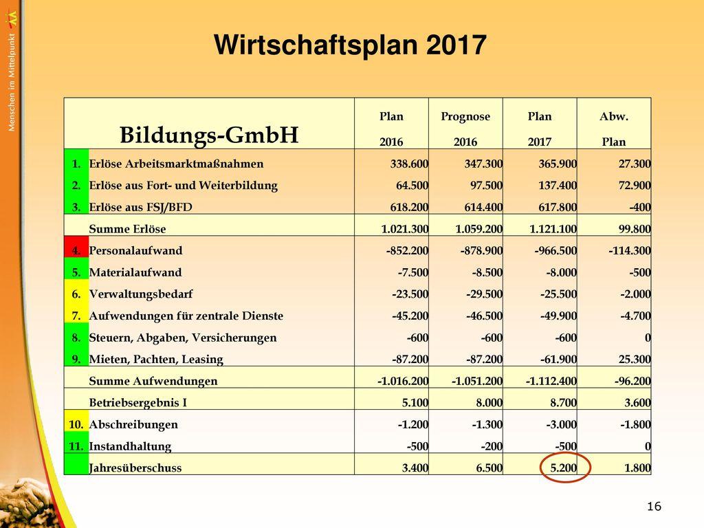 Wirtschaftsplan 2017 Bildungs-GmbH Plan Prognose Abw. 2016 2017 1.