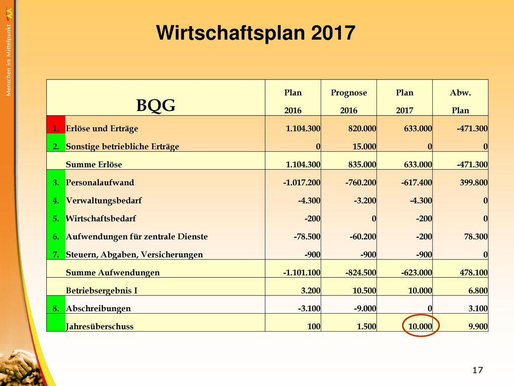 Wirtschaftsplan 2017 BQG Plan Prognose Abw. 2016 2017 1.