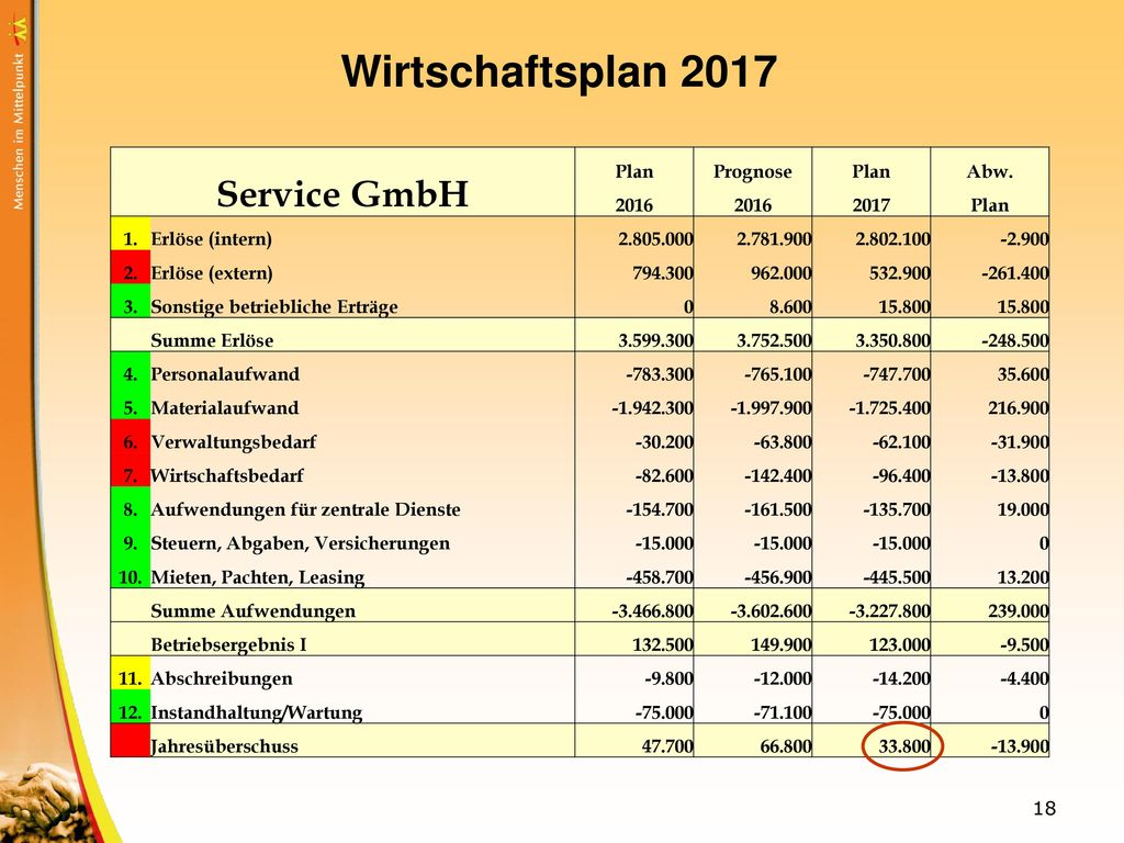 Wirtschaftsplan 2017 Service GmbH Plan Prognose Abw. 2016 2017 1.