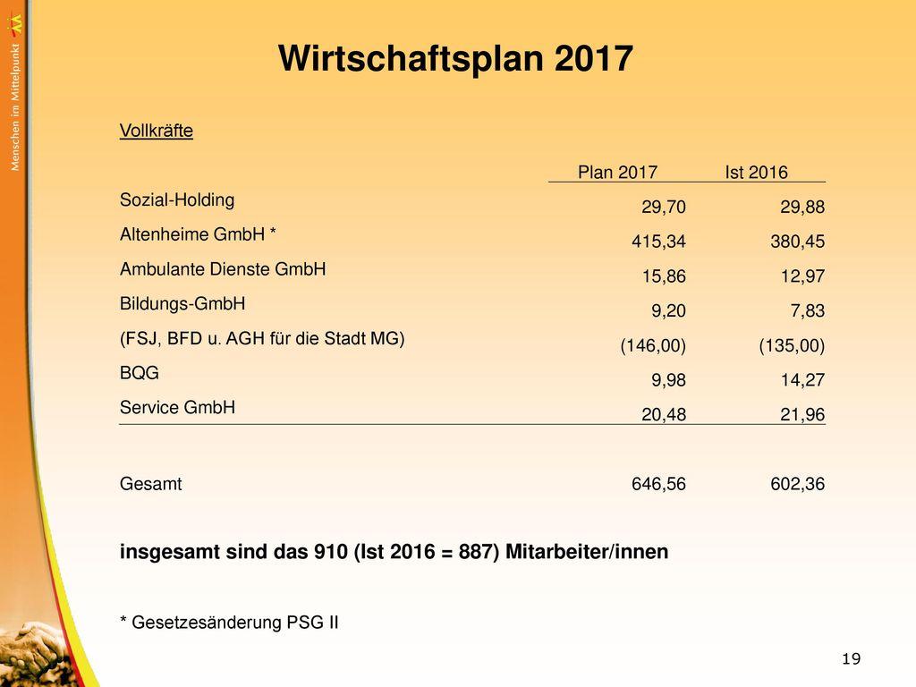 Wirtschaftsplan 2017 Vollkräfte. Plan 2017. Ist 2016. Sozial-Holding. 29,70. 29,88. Altenheime GmbH *
