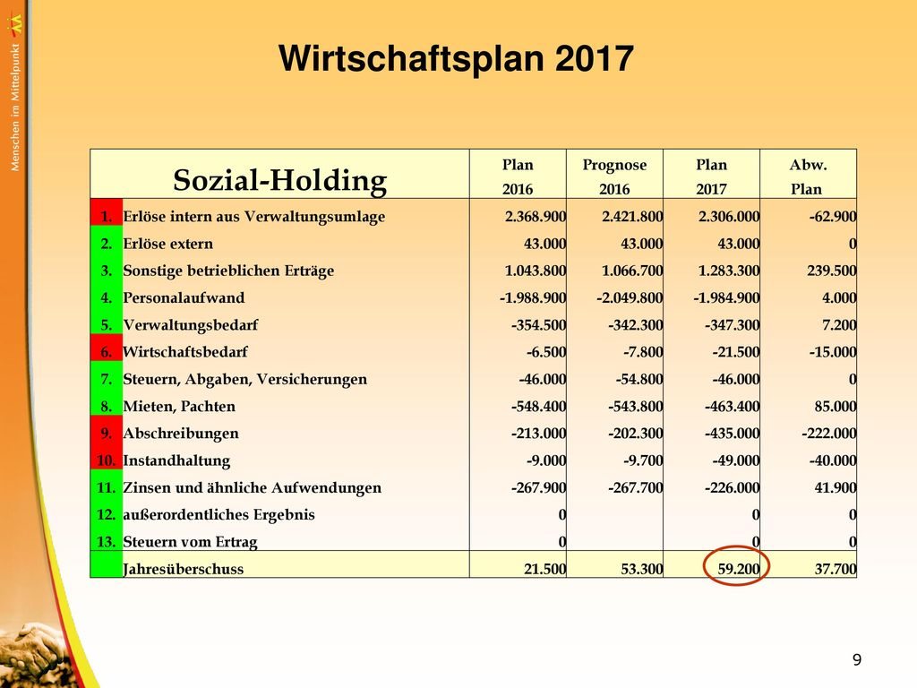 Wirtschaftsplan 2017 Sozial-Holding Plan Prognose Abw. 2016 2017 Plan