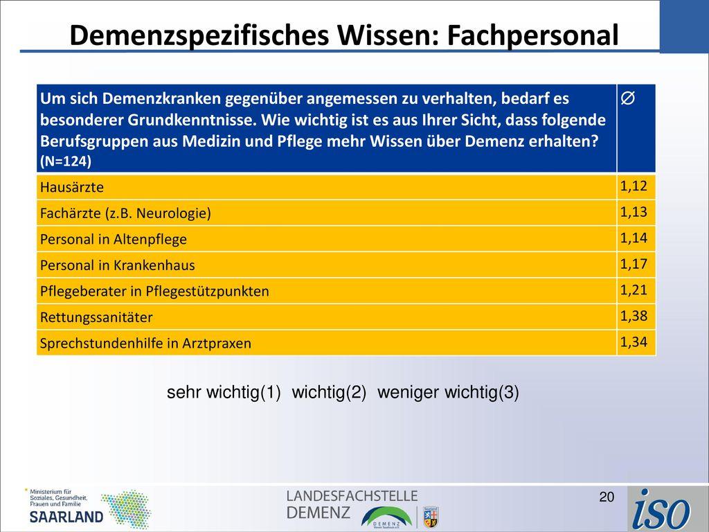 Demenzspezifisches Wissen: Fachpersonal