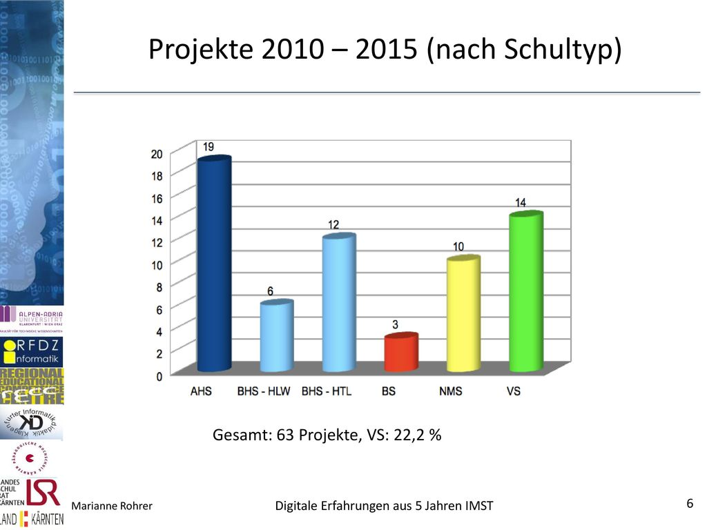 Projekte 2010 – 2015 (nach Schultyp)