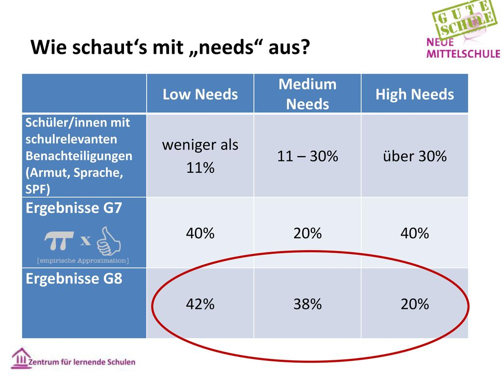"""Wie schaut's mit """"needs aus"""
