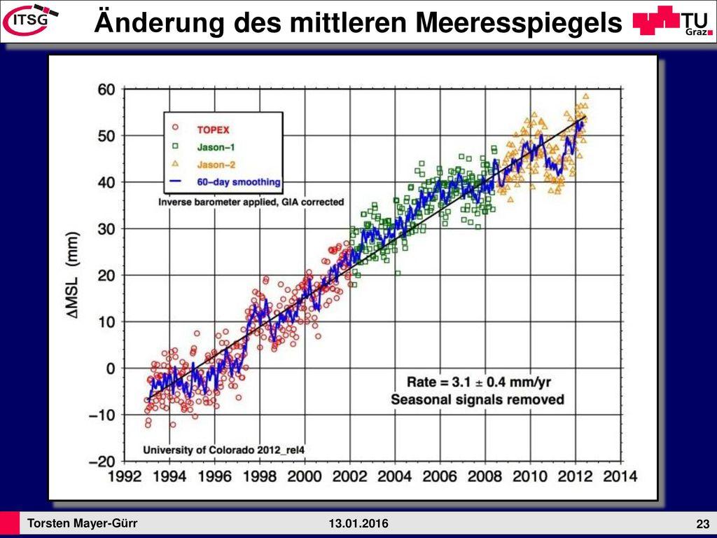 Änderung des mittleren Meeresspiegels