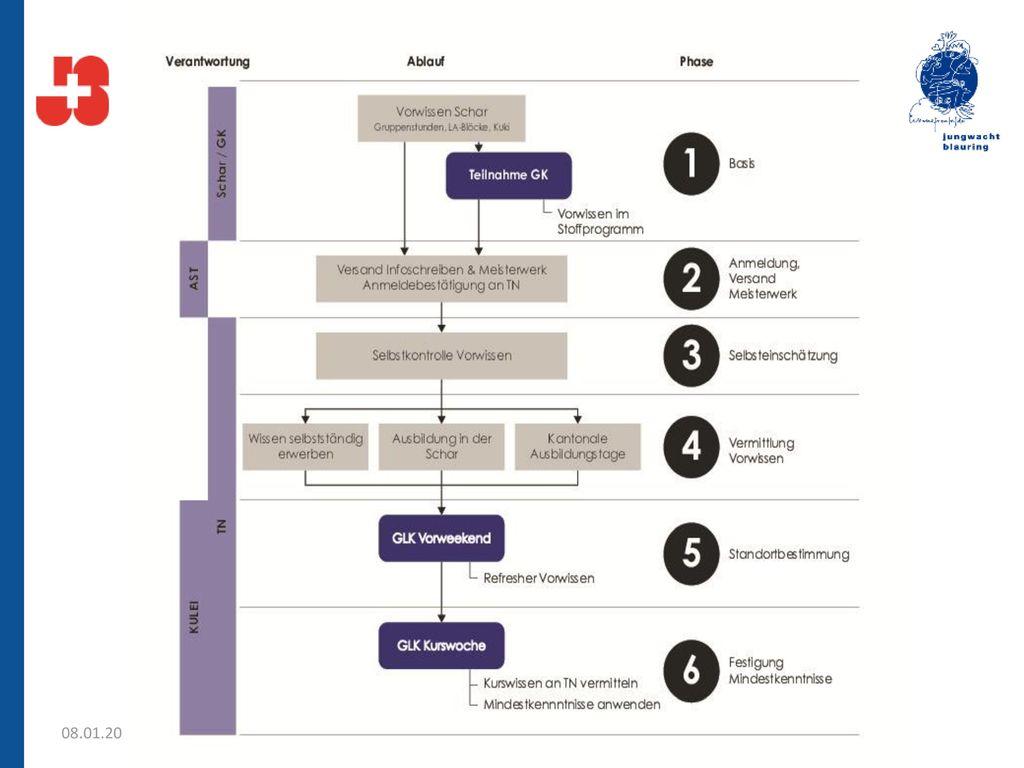 6 Phasen Modell der Mindestkenntisse