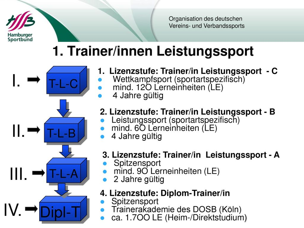 1. Trainer/innen Leistungssport