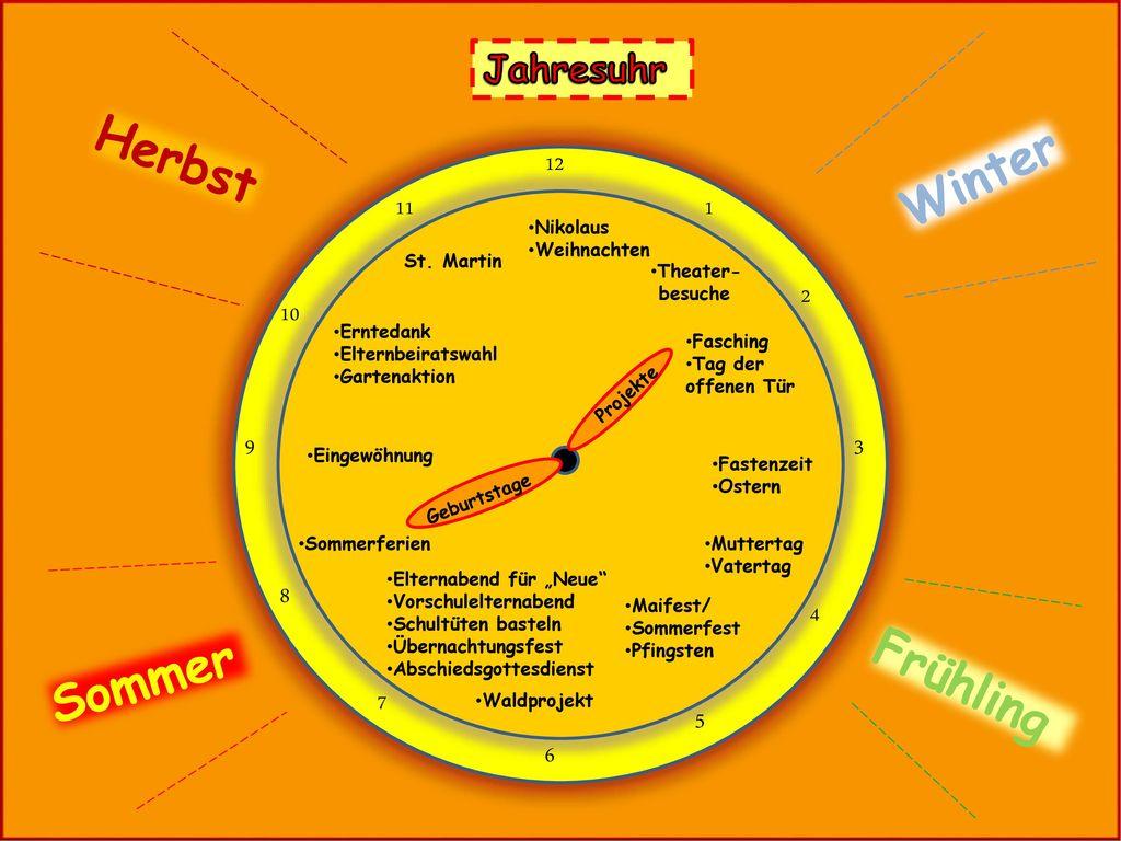 Herbst Winter Sommer Frühling Jahresuhr 12 11 1 2 10 9 3 8 4 7 5 6