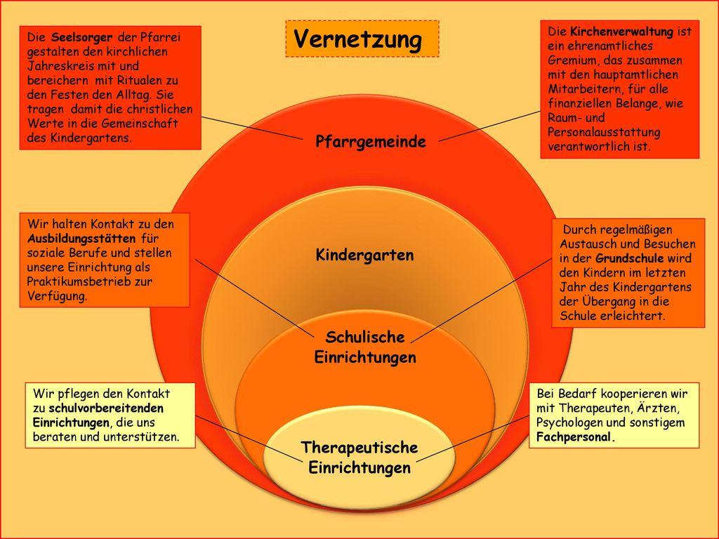 Schulische Einrichtungen Therapeutische Einrichtungen
