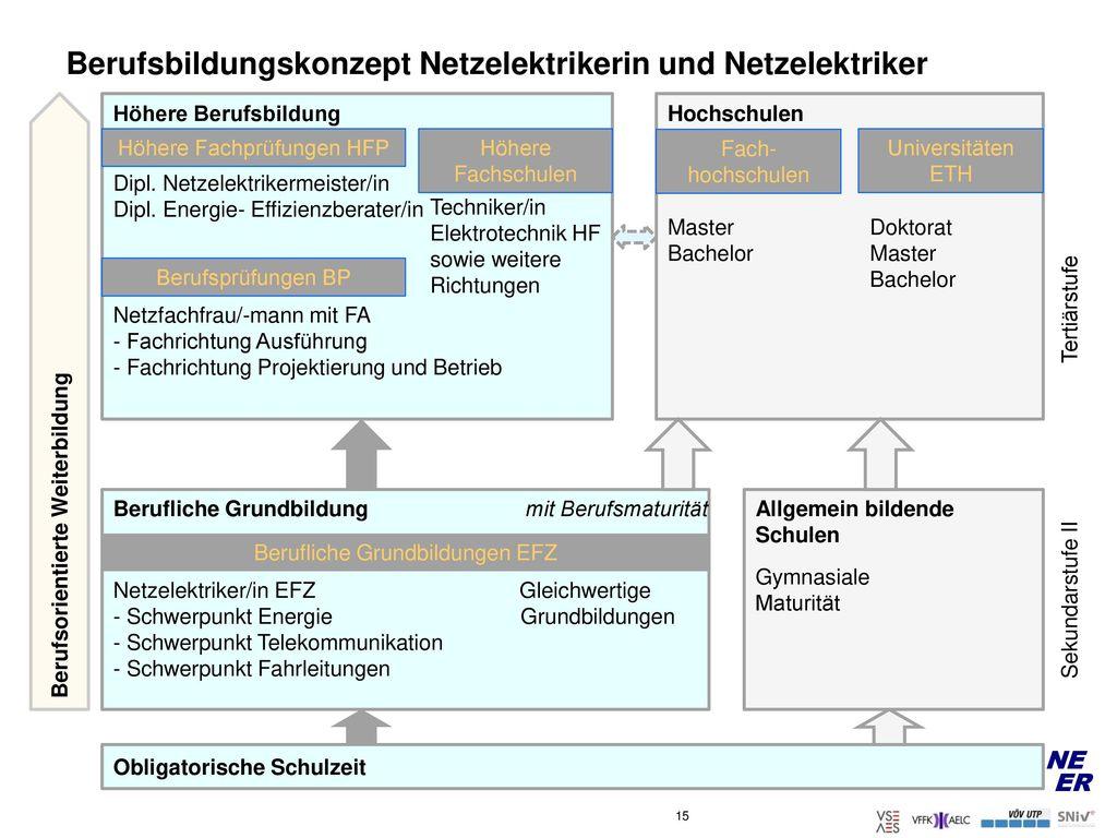 Berufsbildungskonzept Netzelektrikerin und Netzelektriker