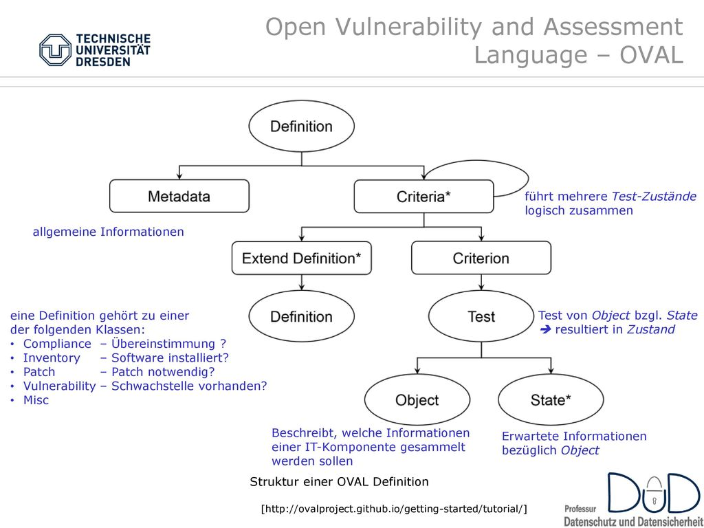 Open Vulnerability and Assessment Language – OVAL