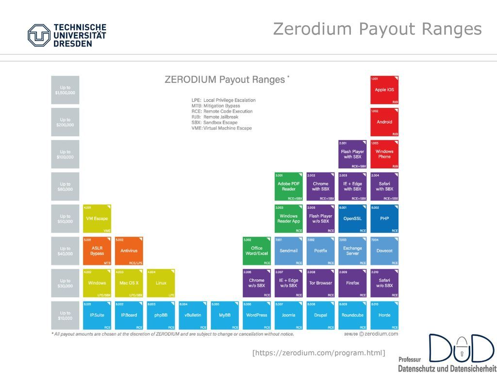 Zerodium Payout Ranges