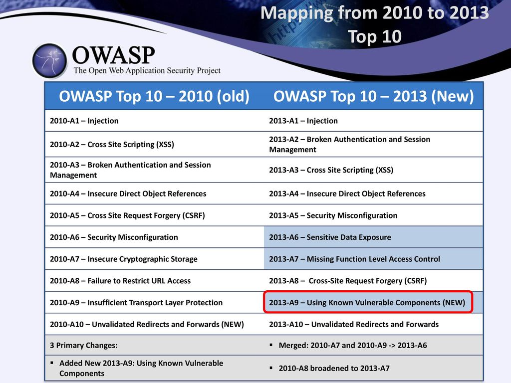 Mapping from 2010 to 2013 Top 10 OWASP Top 10 – 2010 (old)