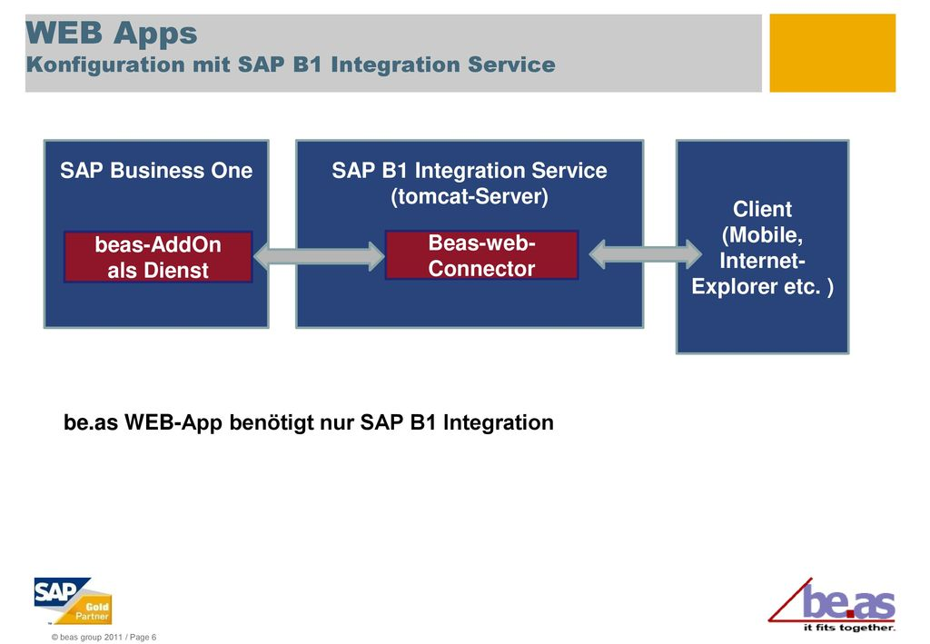 WEB Apps Konfiguration mit SAP B1 Integration Service
