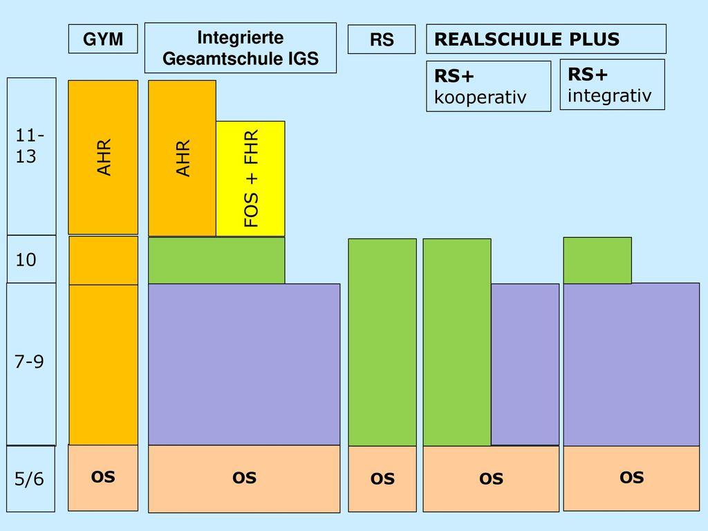 Integrierte Gesamtschule IGS