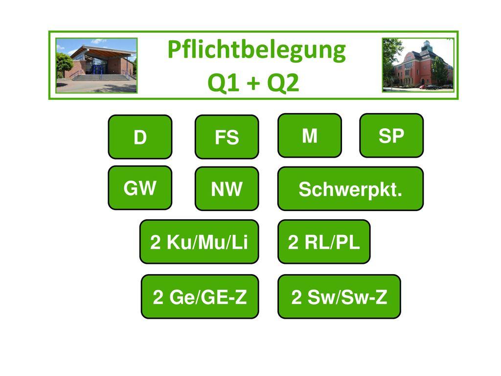 Pflichtbelegung Q1 + Q2 D FS M SP GW NW Schwerpkt. 2 Ku/Mu/Li 2 RL/PL
