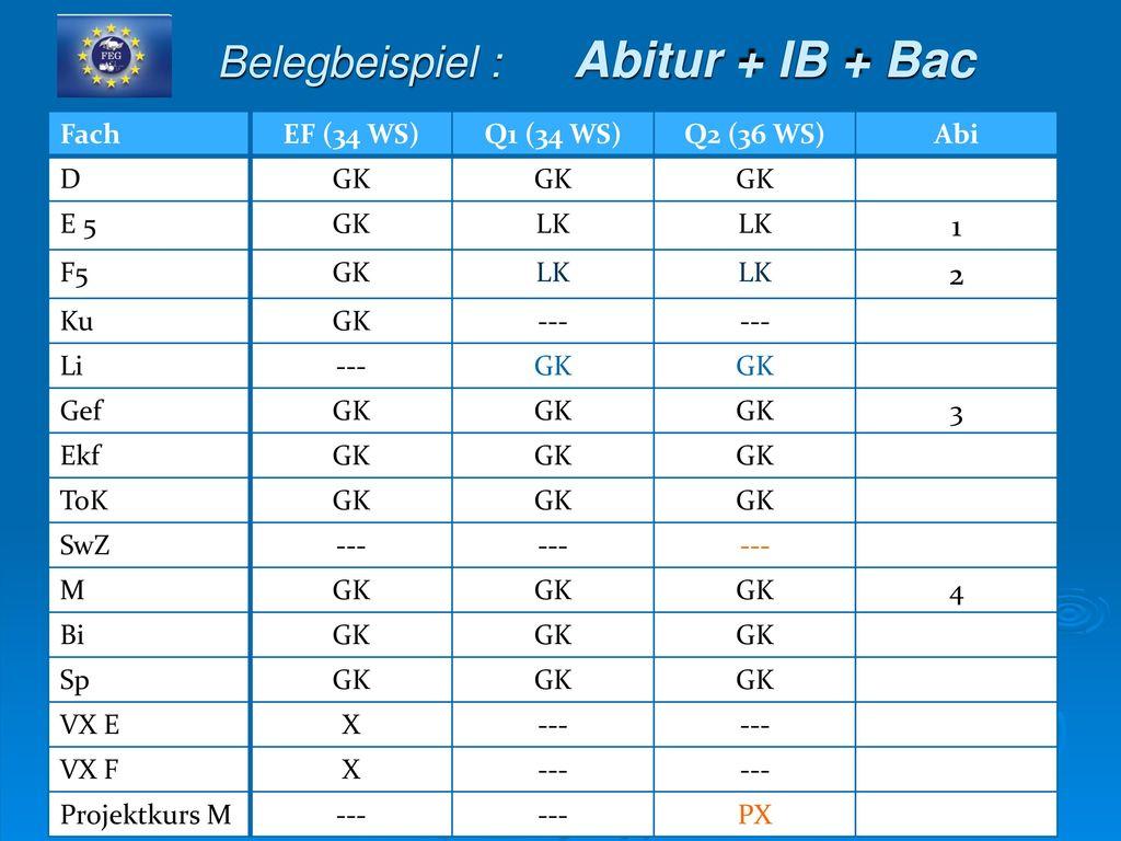 Belegbeispiel : Abitur + IB + Bac