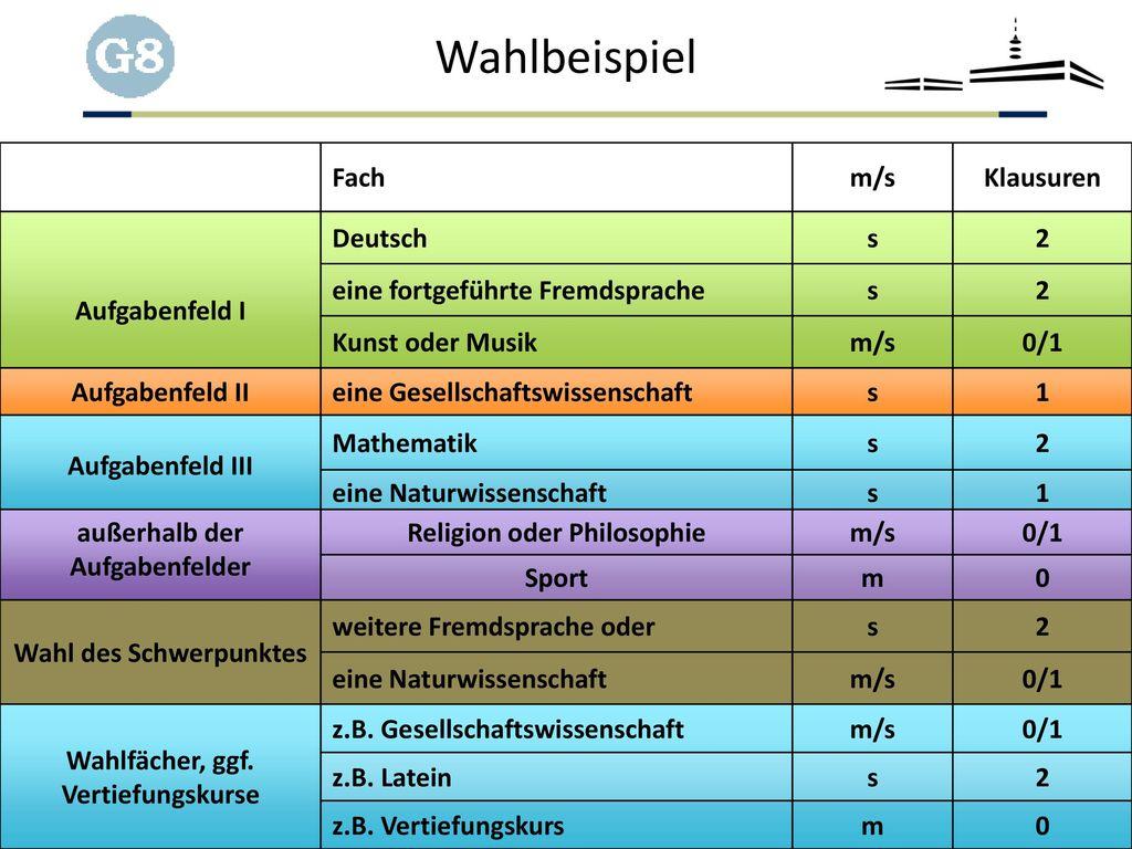 Wahlbeispiel Fach m/s Klausuren Aufgabenfeld I Deutsch s 2
