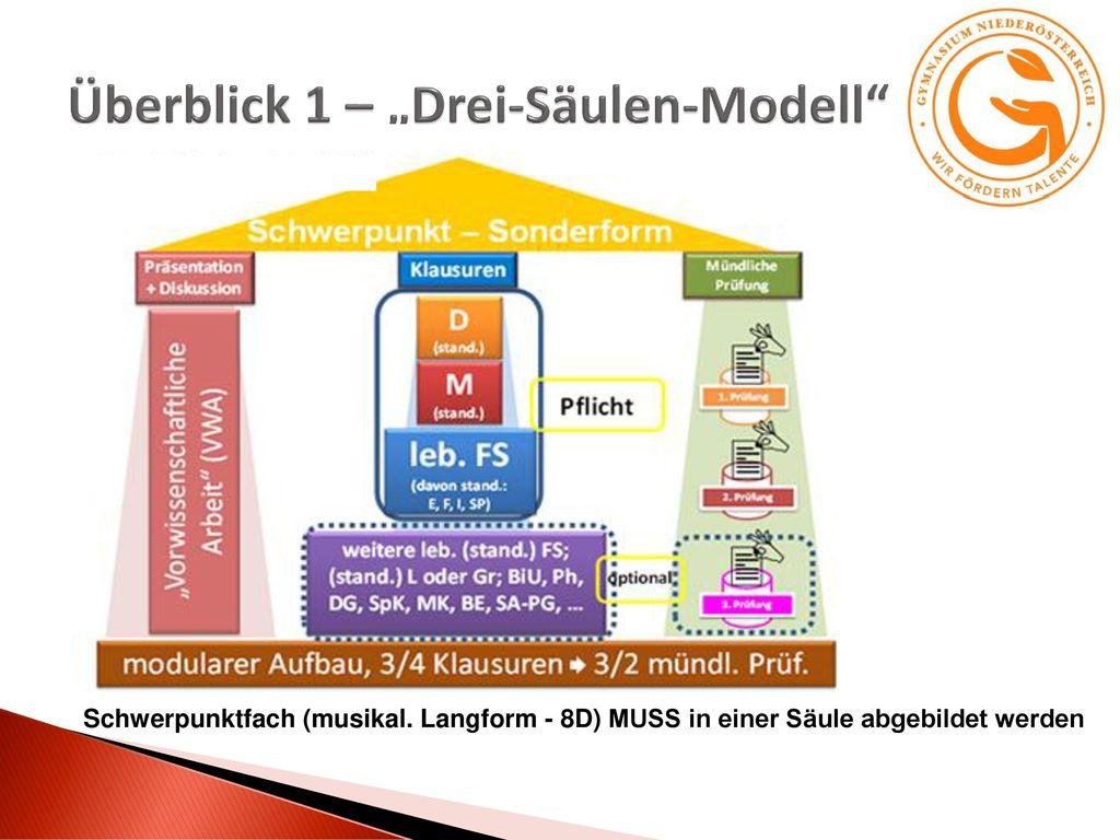 """Überblick 1 – """"Drei-Säulen-Modell"""