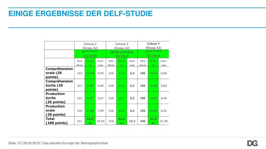 Einige Ergebnisse der DELF-Studie