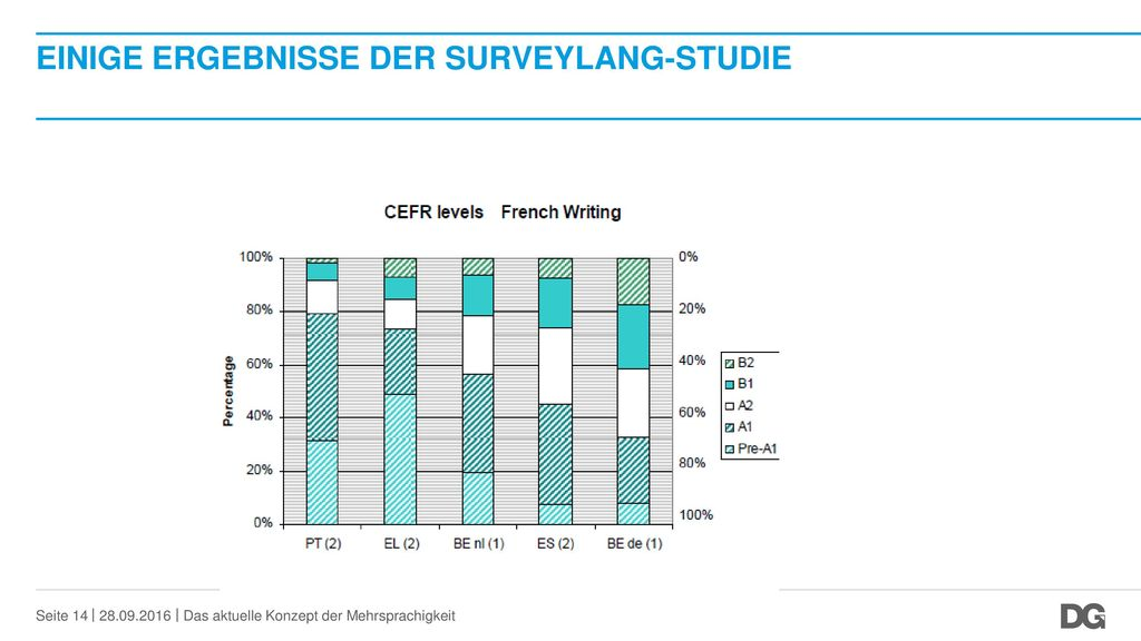Einige Ergebnisse der SurveyLang-Studie