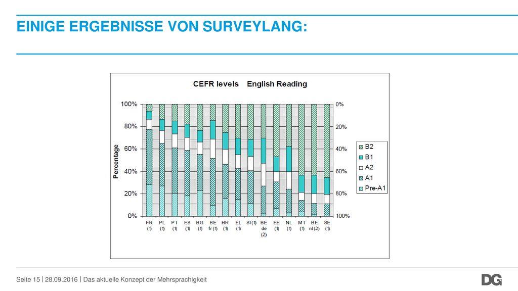 Einige Ergebnisse von SurveyLang: