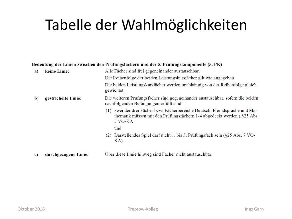 Tabelle der Wahlmöglichkeiten