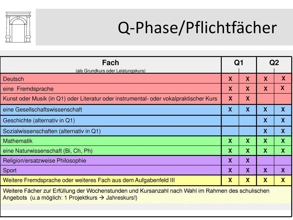 Q-Phase/Pflichtfächer