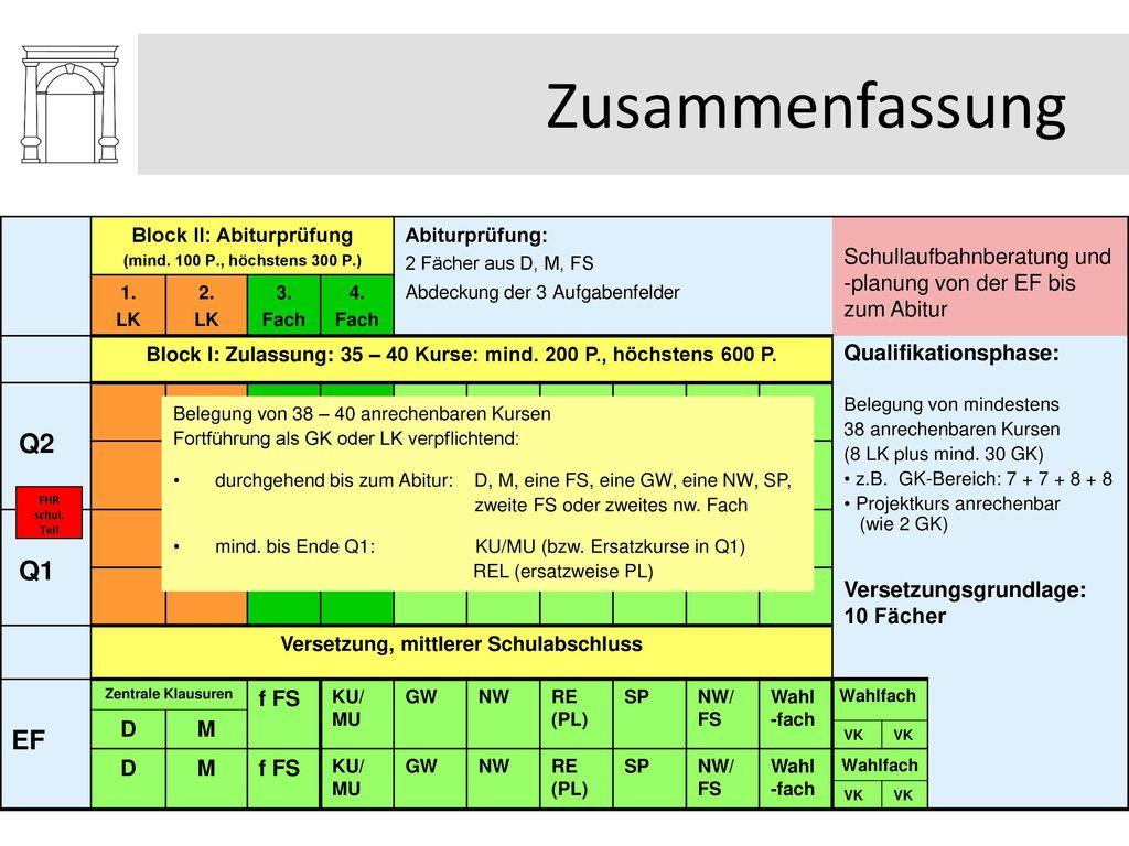Zusammenfassung Block II: Abiturprüfung. (mind. 100 P., höchstens 300 P.) Abiturprüfung: 2 Fächer aus D, M, FS.