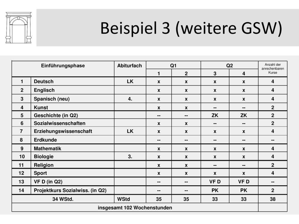 Beispiel 3 (weitere GSW)