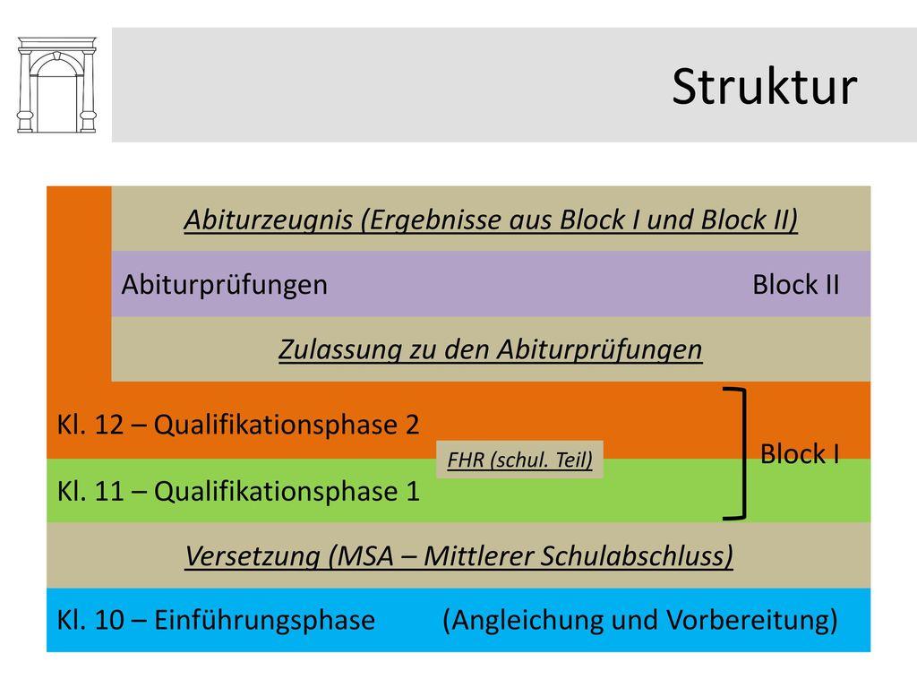 Struktur Abiturzeugnis (Ergebnisse aus Block I und Block II)