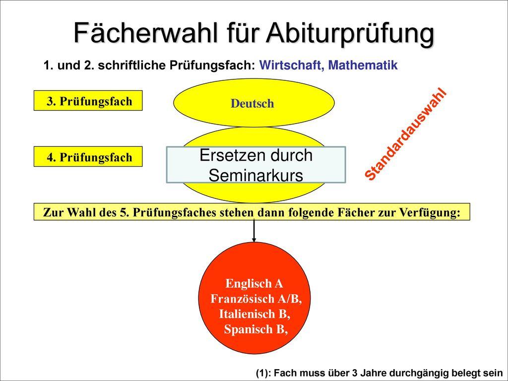Ausblick 5. Prüfungsfach