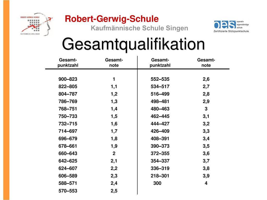 Gesamtqualifikation 900–823 1 552–535 2,6 822–805 1,1 534–517 2,7