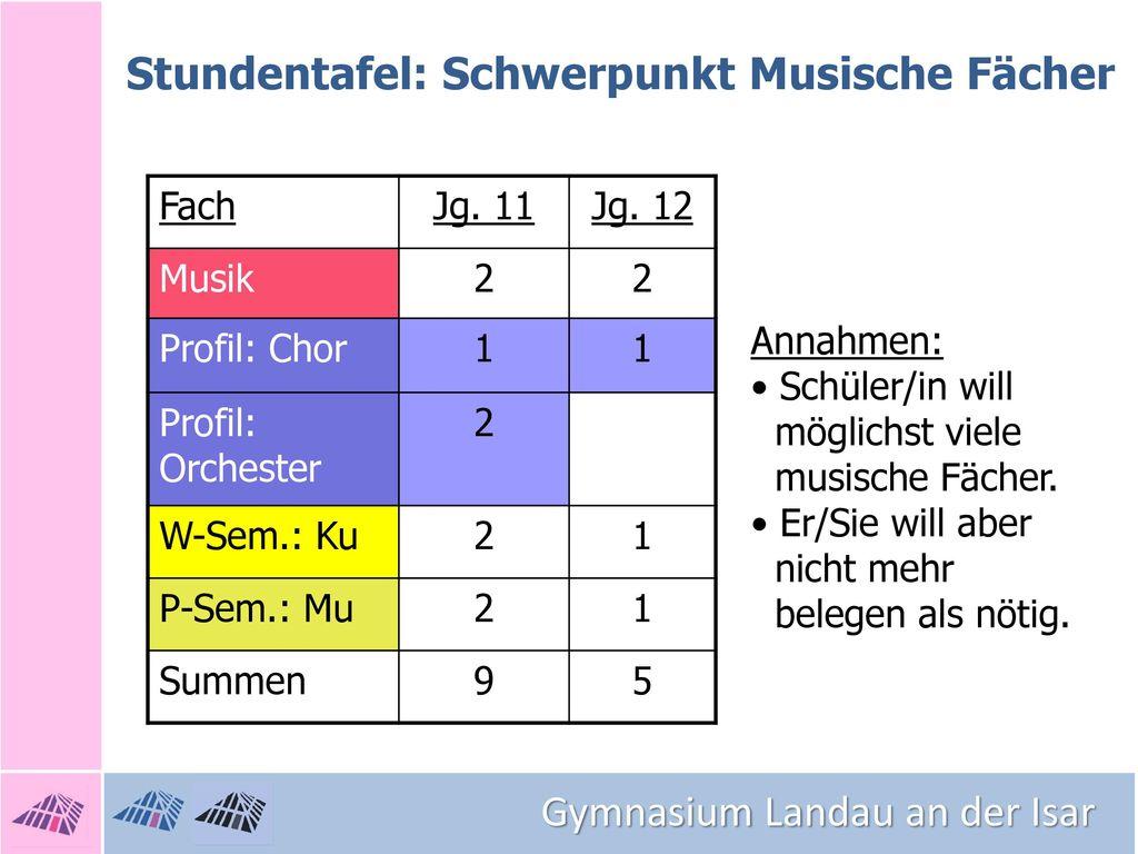 Stundentafel: Schwerpunkt Musische Fächer