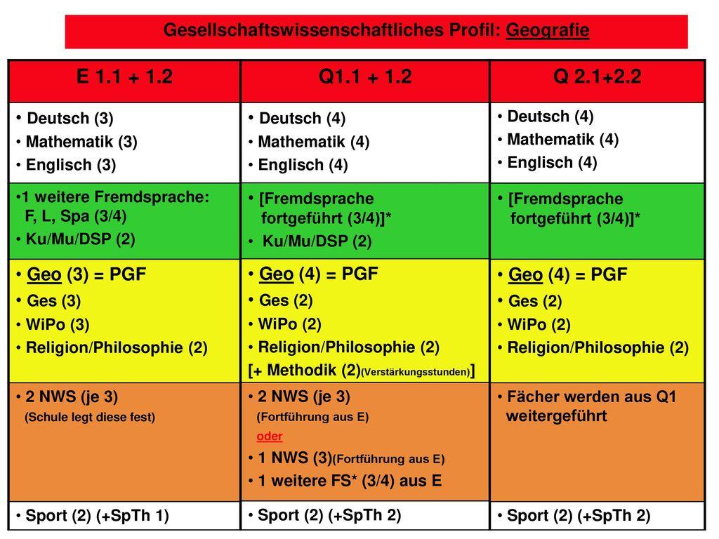 Gesellschaftswissenschaftliches Profil: Geografie