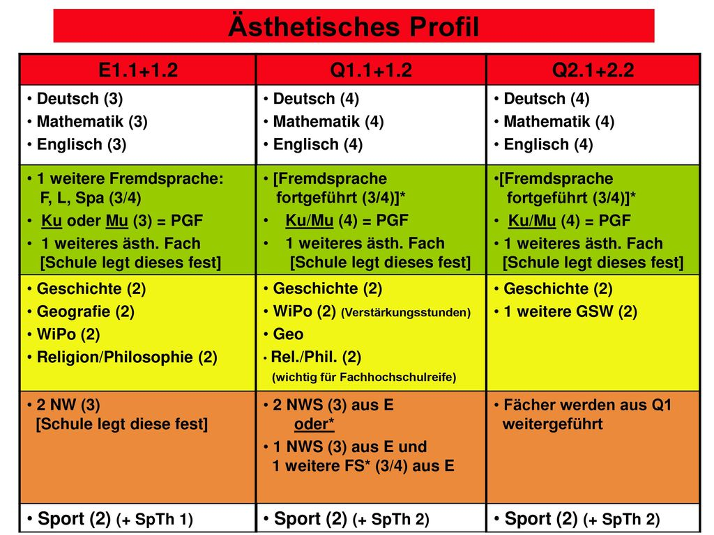 Ästhetisches Profil E1.1+1.2 Q1.1+1.2 Q2.1+2.2 Sport (2) (+ SpTh 1)