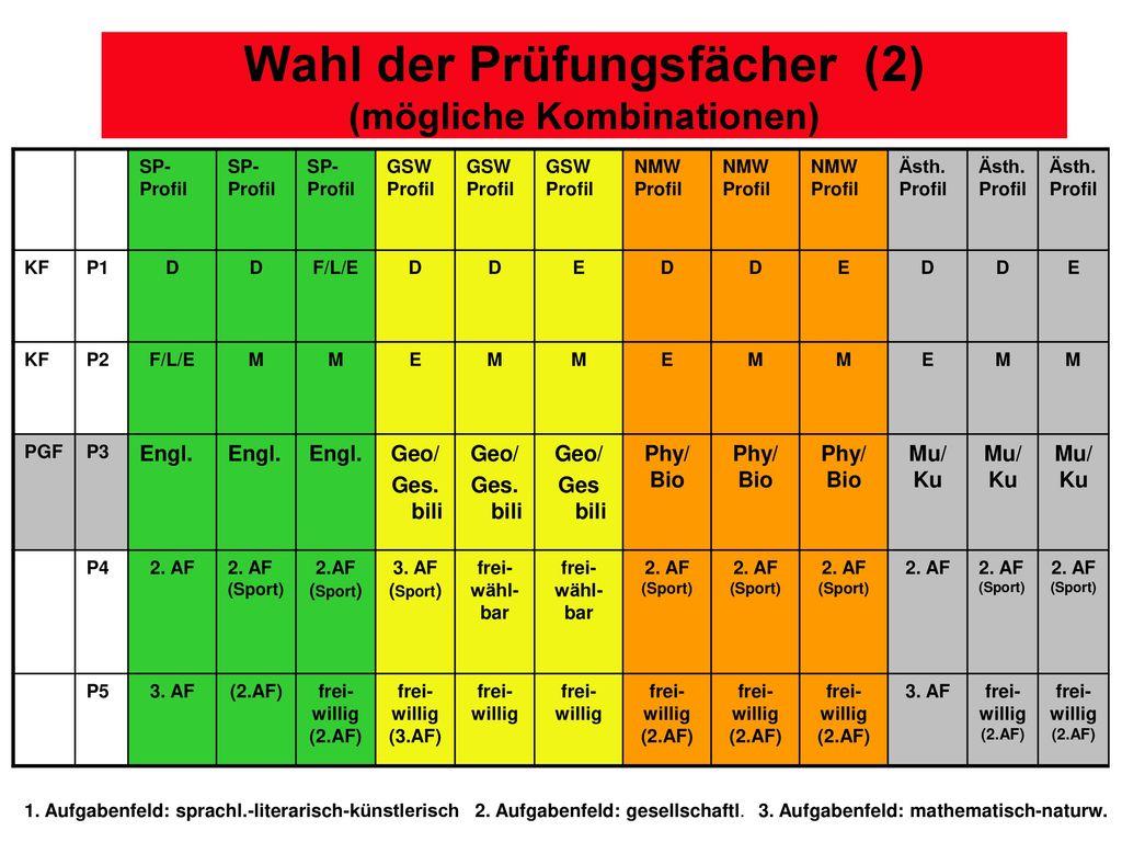 Wahl der Prüfungsfächer (2) (mögliche Kombinationen)