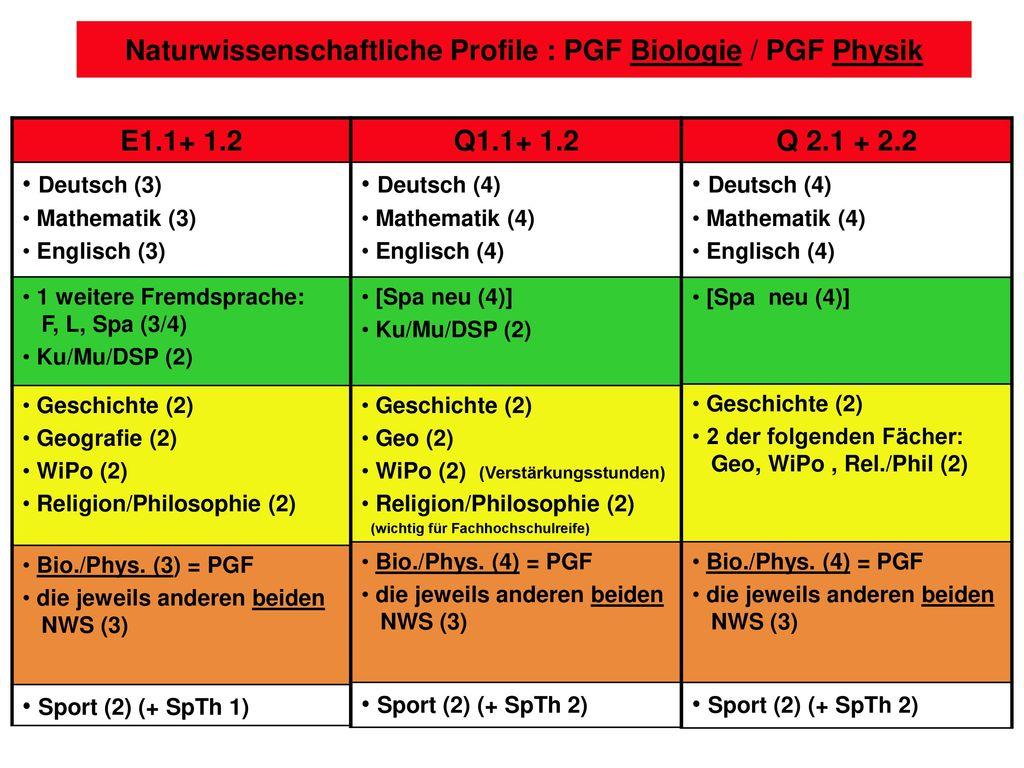 Naturwissenschaftliche Profile : PGF Biologie / PGF Physik