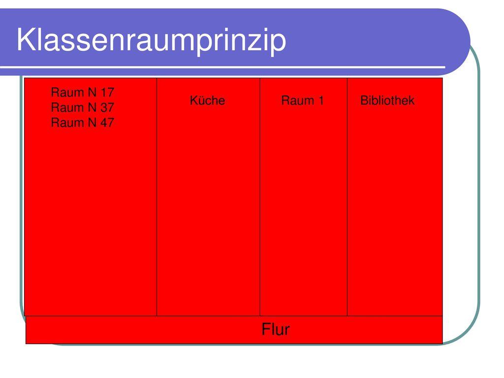 Klassenraumprinzip Flur Raum N 17 Raum N 37 Raum N 47 Küche Raum 1