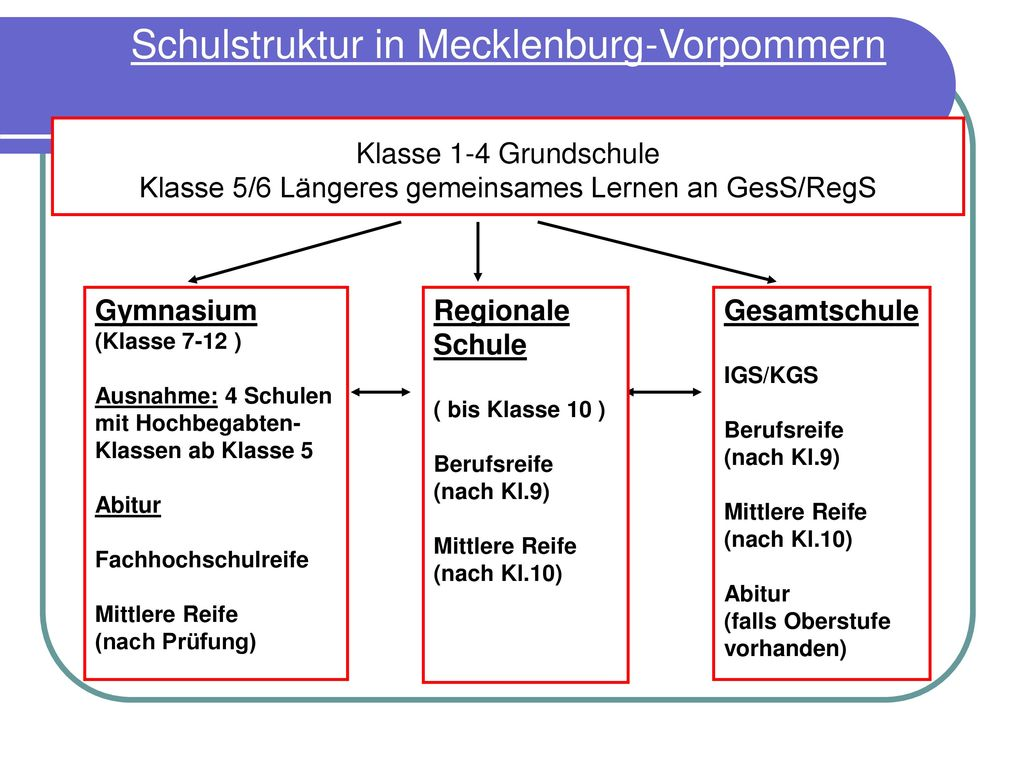 Schulstruktur in Mecklenburg-Vorpommern