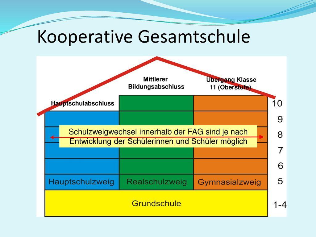 Kooperative Gesamtschule
