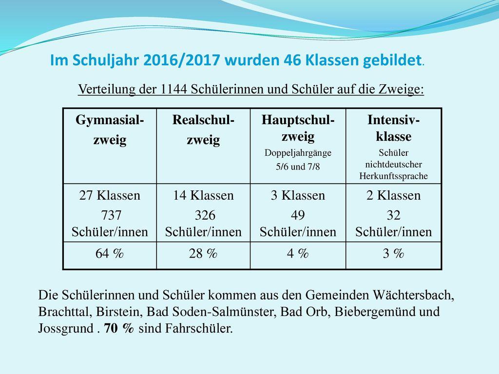 Im Schuljahr 2016/2017 wurden 46 Klassen gebildet.