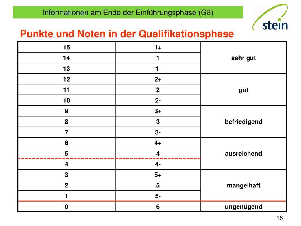 Punkte und Noten in der Qualifikationsphase