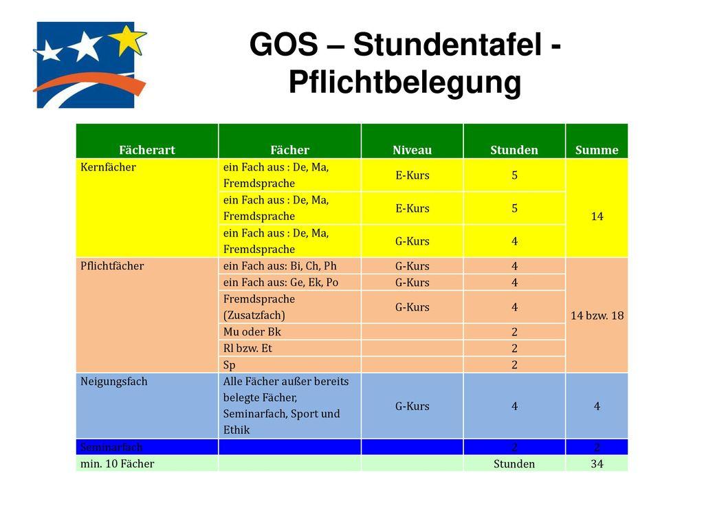 GOS – Stundentafel - Pflichtbelegung